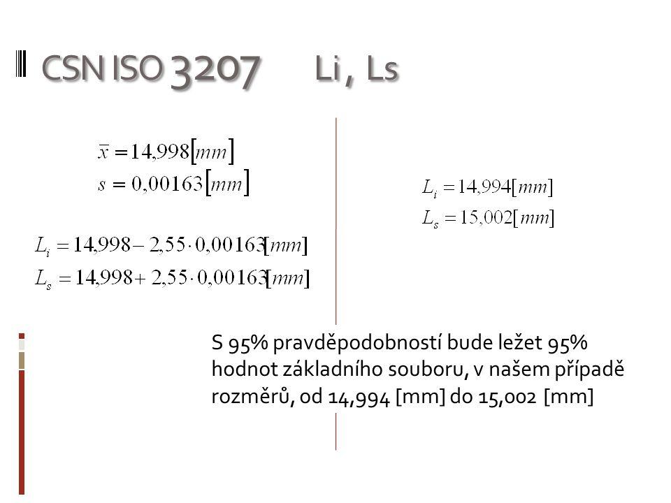 CSN ISO 3207 Li , Ls S 95% pravděpodobností bude ležet 95% hodnot základního souboru, v našem případě rozměrů, od 14,994 [mm] do 15,002 [mm]